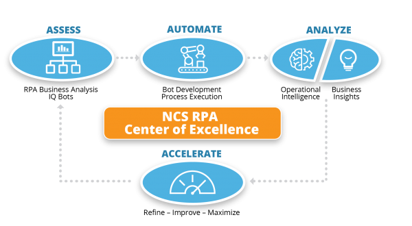 NCS RPA Center of Excellence